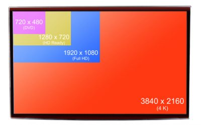 What are Display Resolutions?